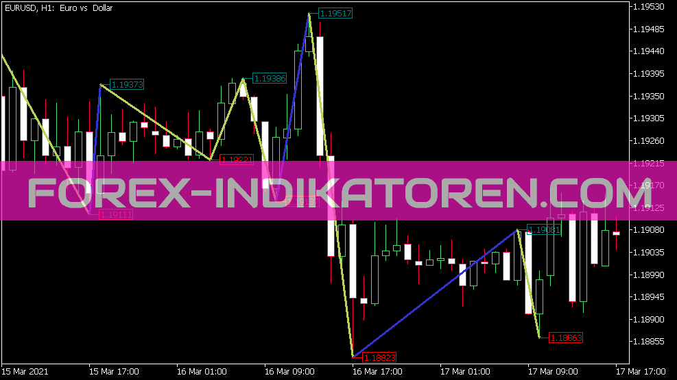 Boa Zig Zag Price Indikator für MT5