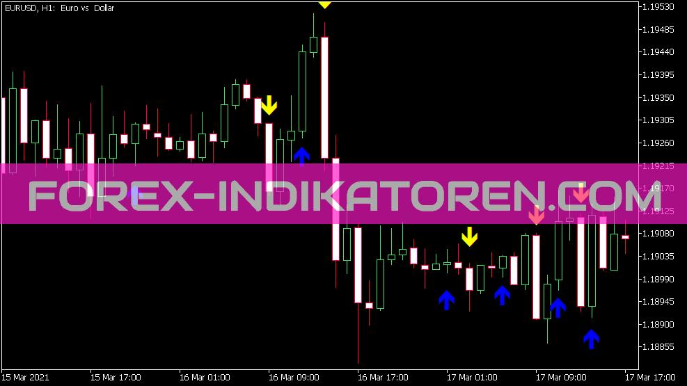 Bykov Trend Alert Indikator für MT5