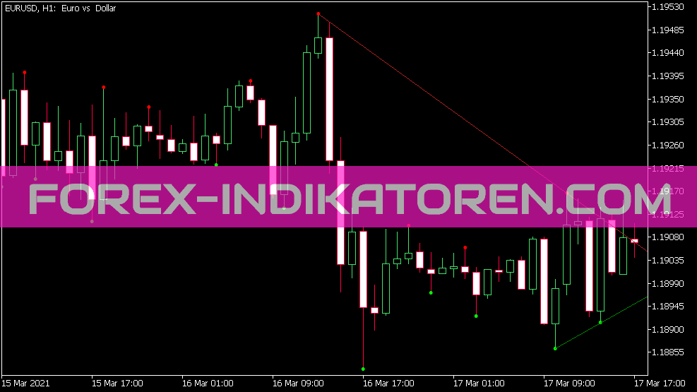 De Mark Trend Lines Indikator für MT5