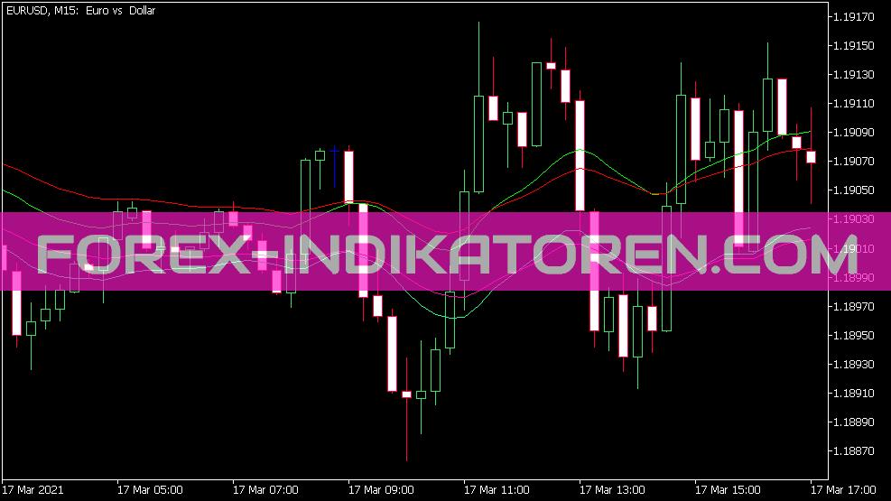 Ema Trend Indikator für MT5