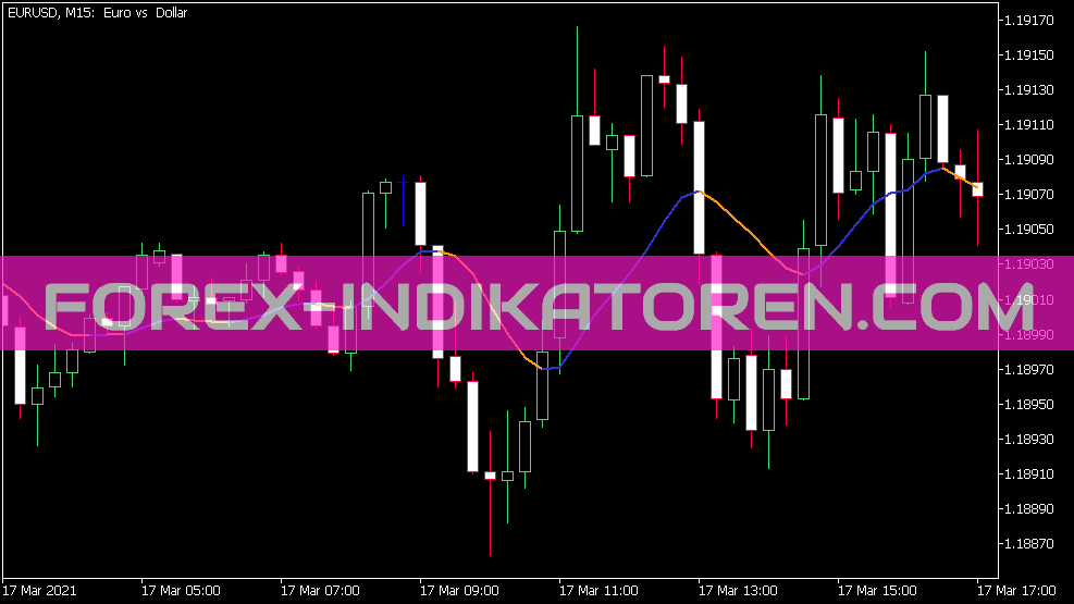 End Point Ma Indikator für MT5