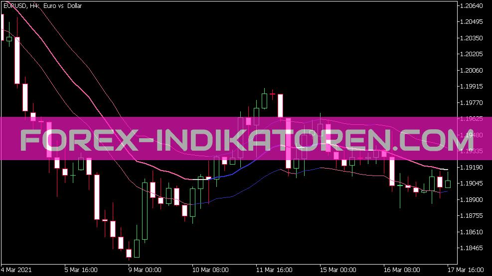 Historical Volatility Bands High Low Indikator für MT5