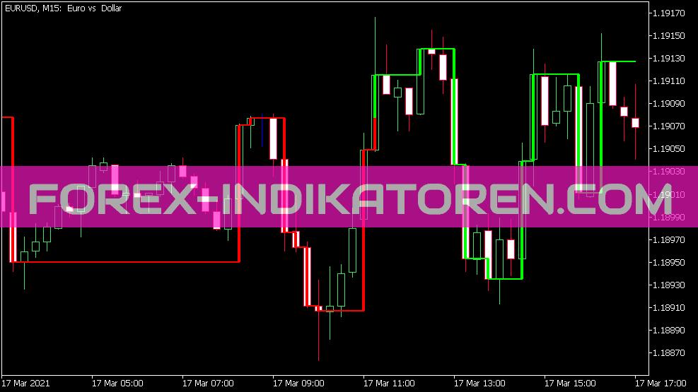 Kagi on Chart Indikator für MT5