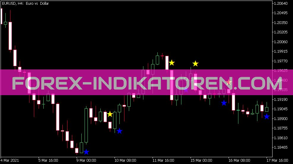 Leading Sign Indikator für MT5