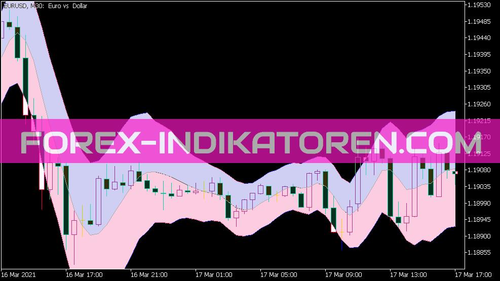 Non Lag MA Keltner Channel Indikator für MT5