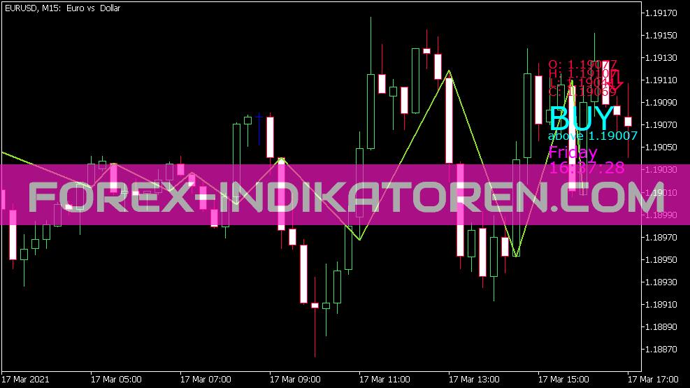 Price Position Indikator für MT5