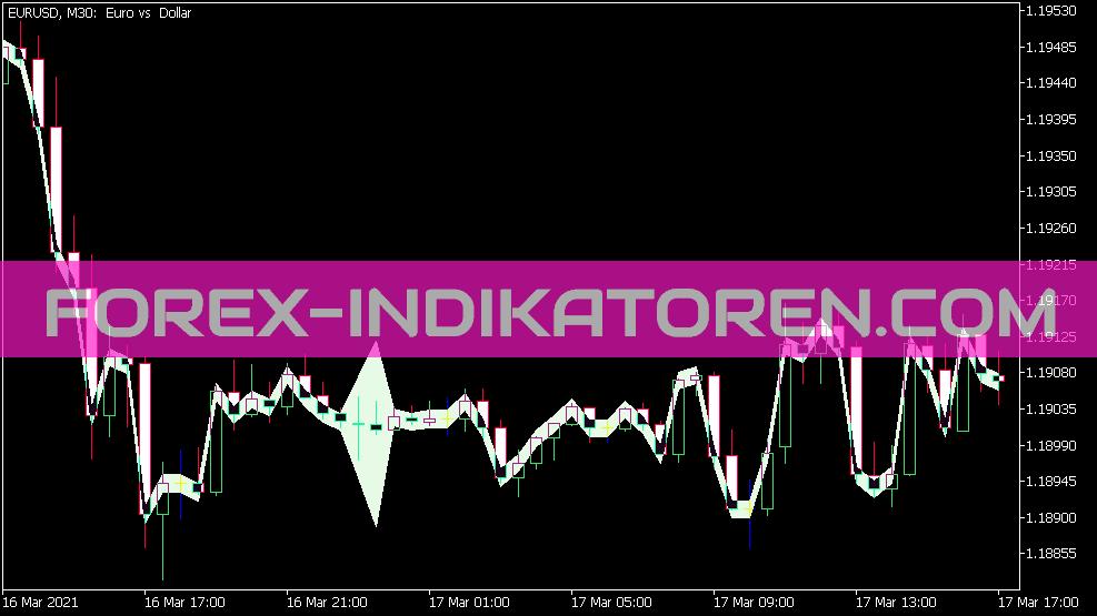 Risk Spread Indikator für MT5