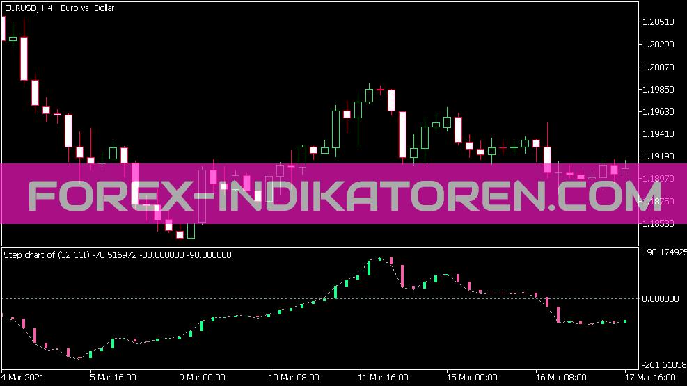 Step Chart Cci Indikator für MT5