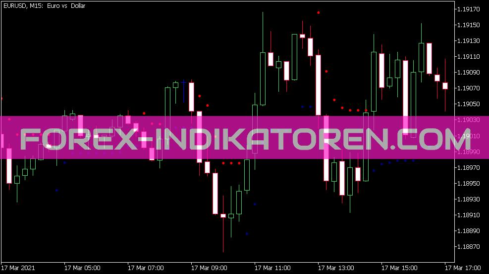 Super Trend Dot Indikator für MT5