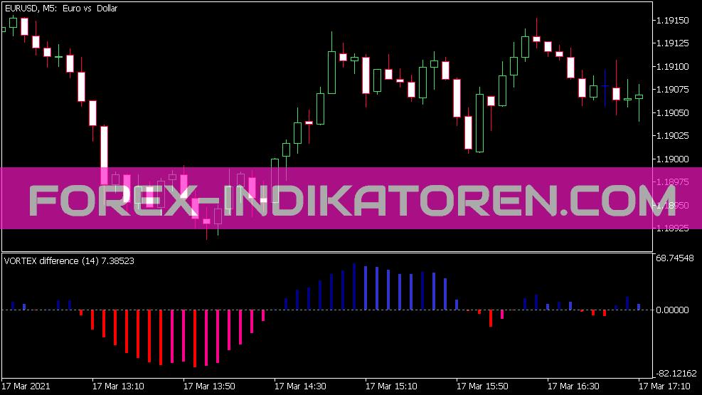 Vortex Difference Indikator für MT5