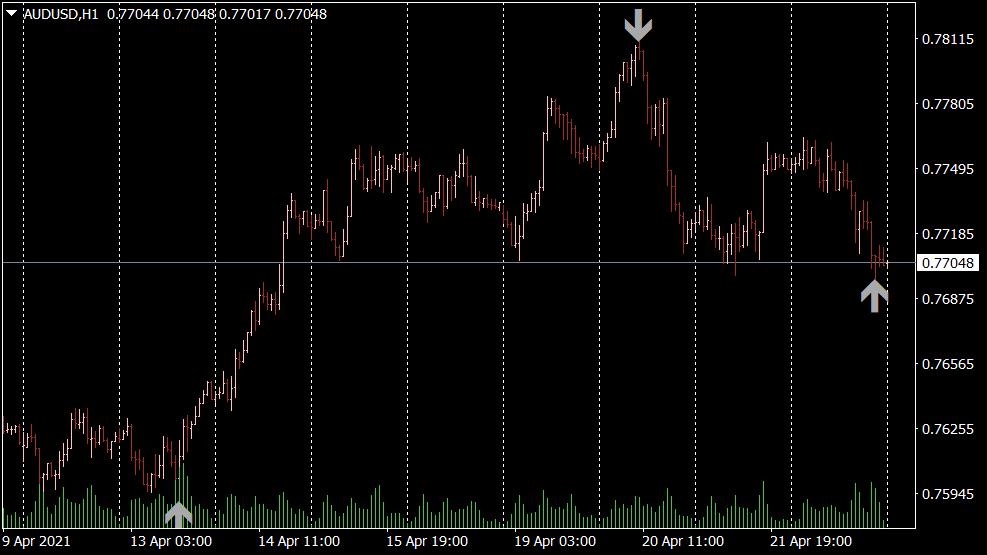 Agimat Reversal Indikator für MT4