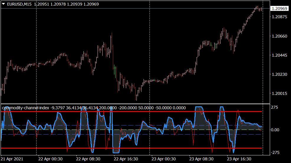 Commodity Channel Index Indikator für MT4