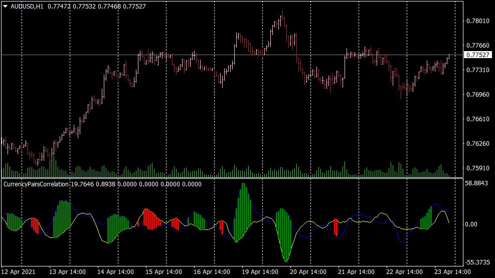 Currency Pairs Korrelation für MT4
