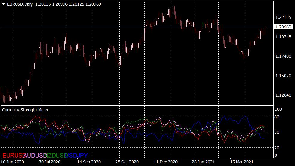 Currency Strength Meter Indikator für MT4