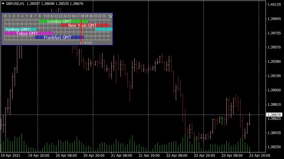 Forex Market Hours GMT Indikator