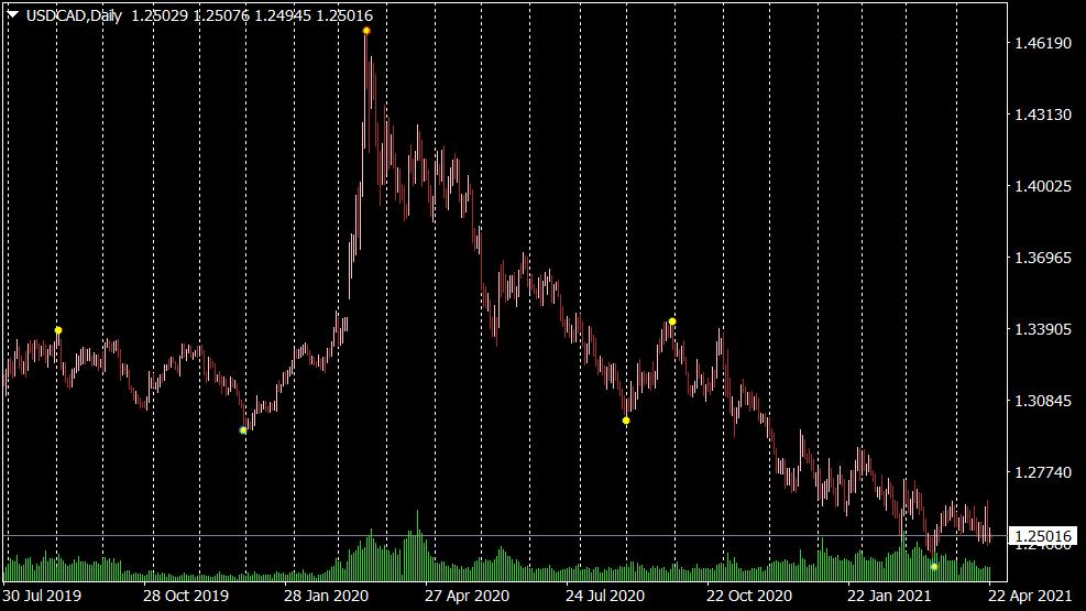 Forex Reversal Indikator für MT4