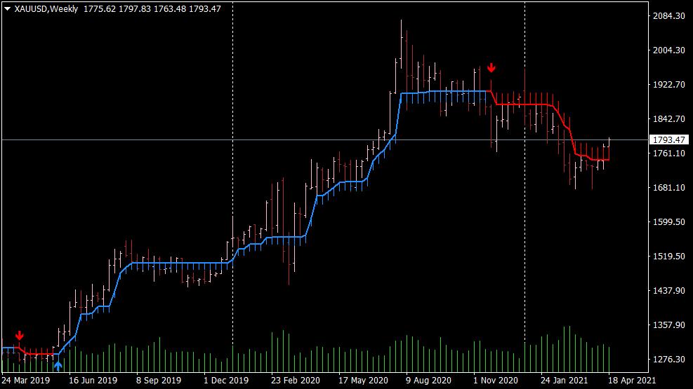 Half Trend Buy Sell Indikator für MT4
