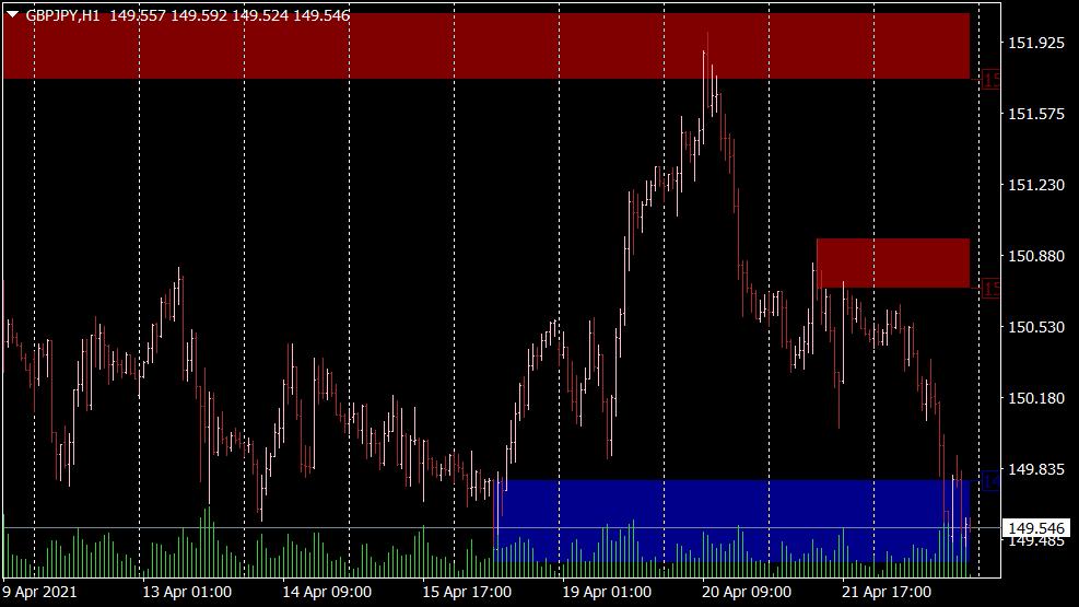 I Supply Demand Zones Indikator für MT4