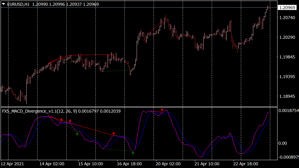 Indicateur MACD Divergence V1 pour MT4