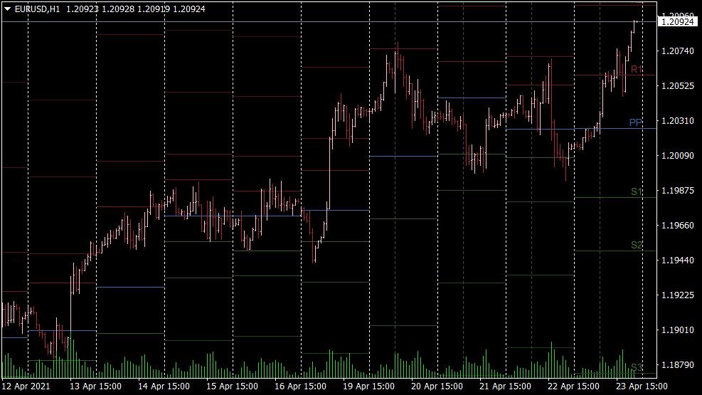 Pivot Points All in One Indikator für MT4