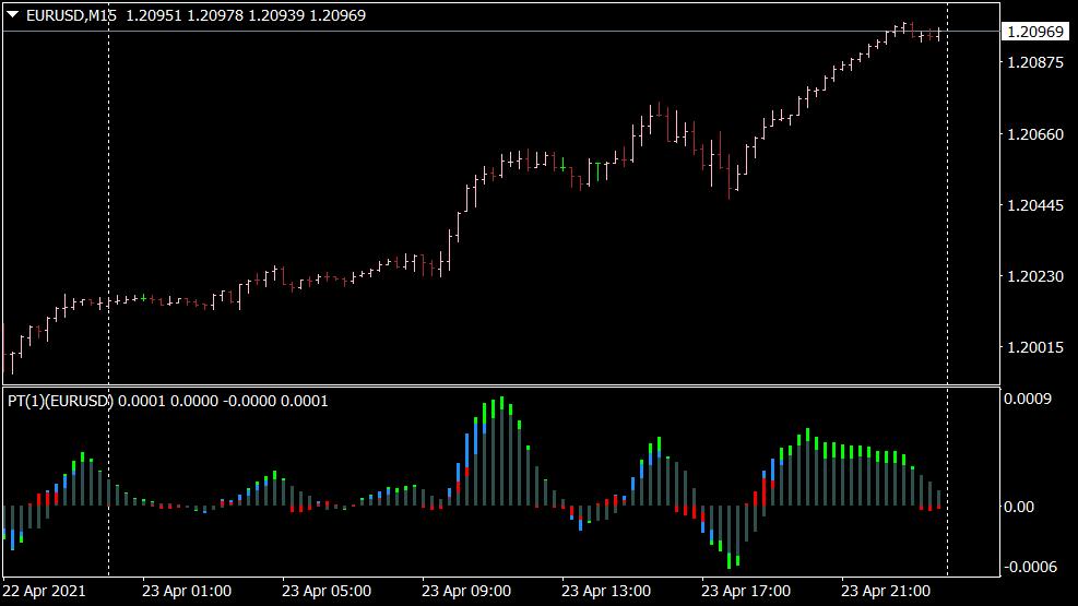 Indicatore di tendenza della potenza per MT4
