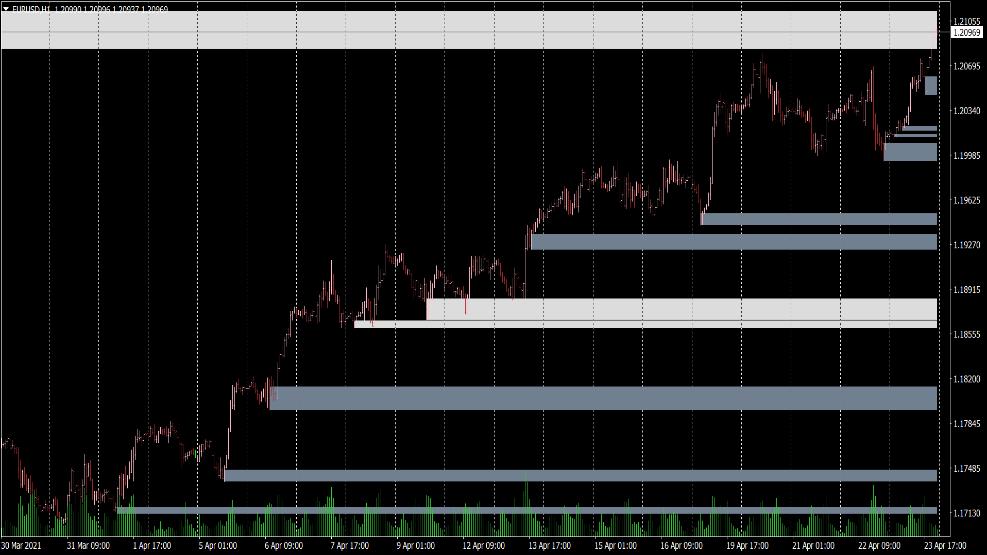 Supply and Demand Zones Indikator für MT4