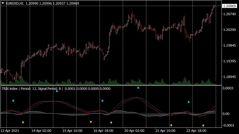Trix Indikator für MT4