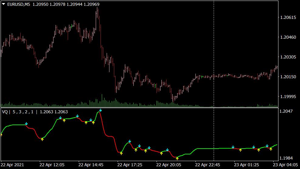 Volatility Quality Indikator für MT4