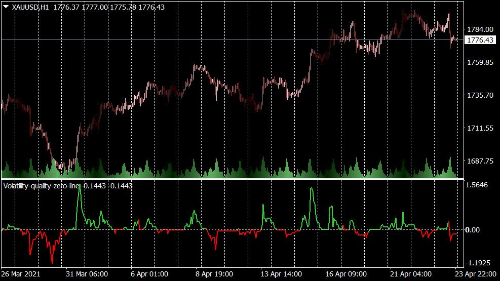 Volatility Quality Zero Line Indikator