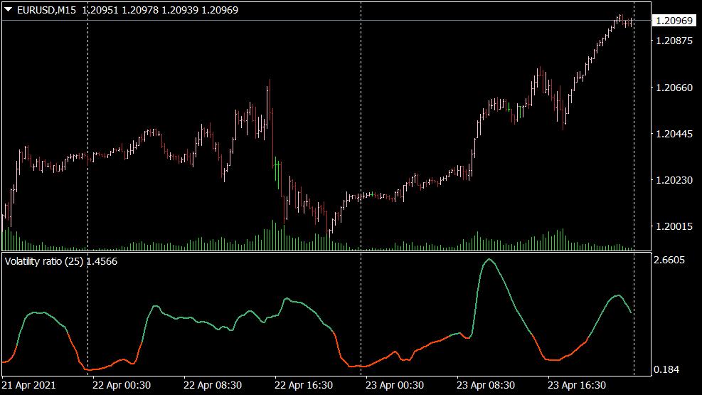 Volatility Ratio Indikator für MT4