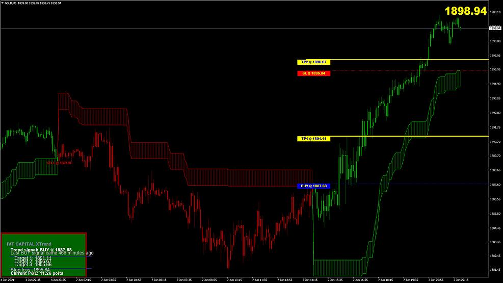 X-Trend Indikator