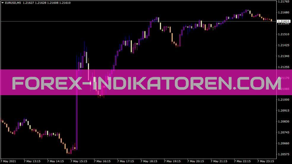 Asc Trend V2 Indikator