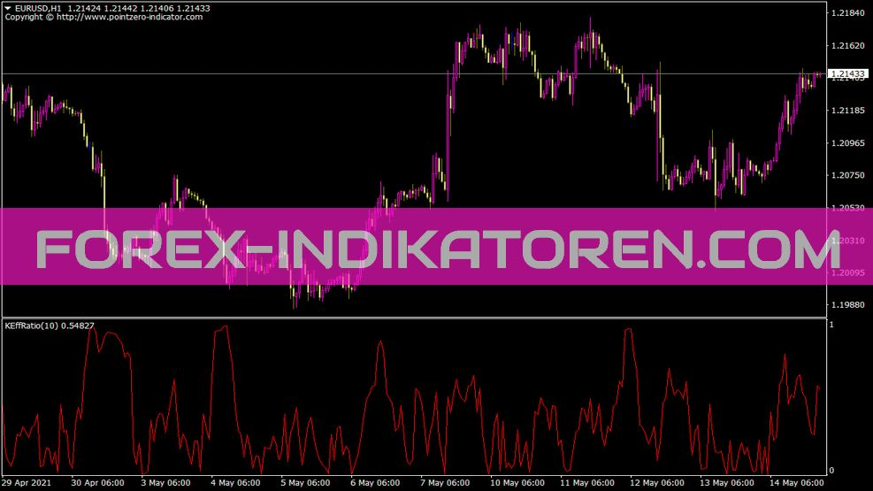 B Kaufman Efficiency Ratio Indikator für MT4