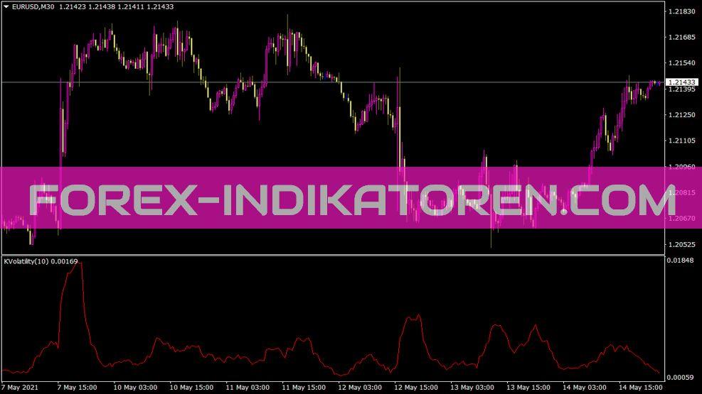 B Kaufman Volatility Indikator für MT4