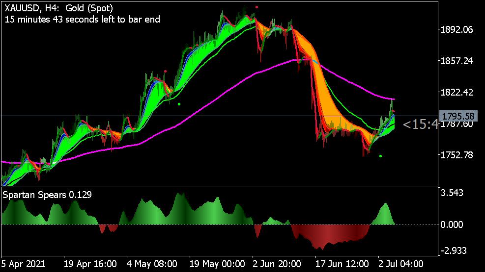 Big Bull Trading System für MT5