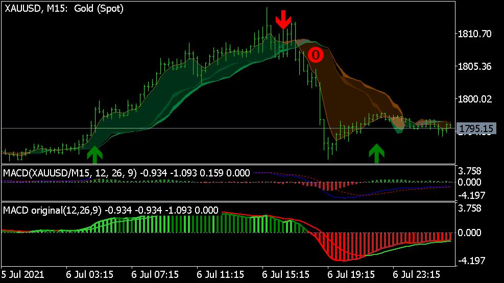Boom and Crash Trading System für MT5