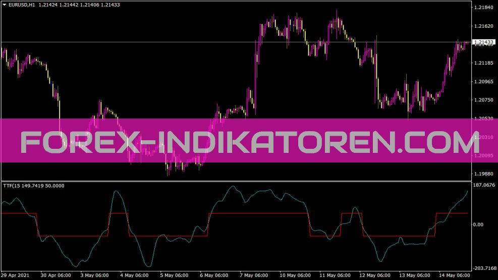BT Trend Trigger Indikator
