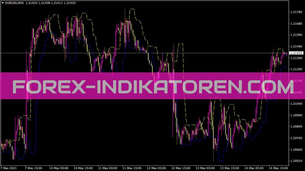 Candlestop Indikator für MT4