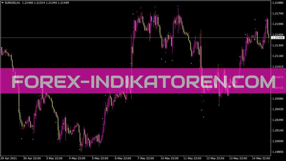 Channel Breakout ATR Indikator