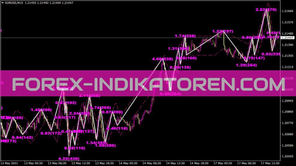 Channel Zz Indikator für MT4