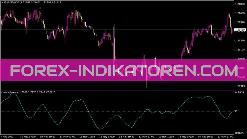 Channelbalance Indikator für MT4