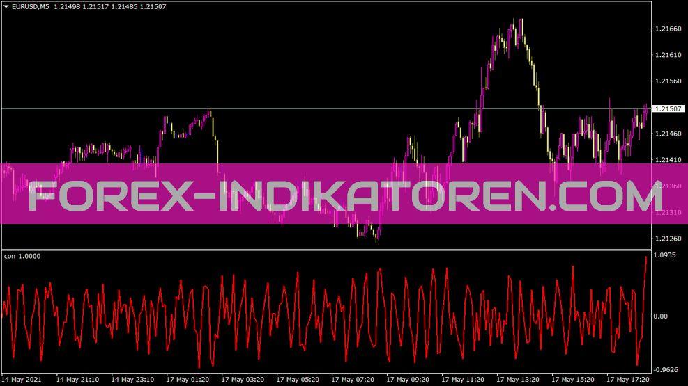 Corr Indikator für MT4