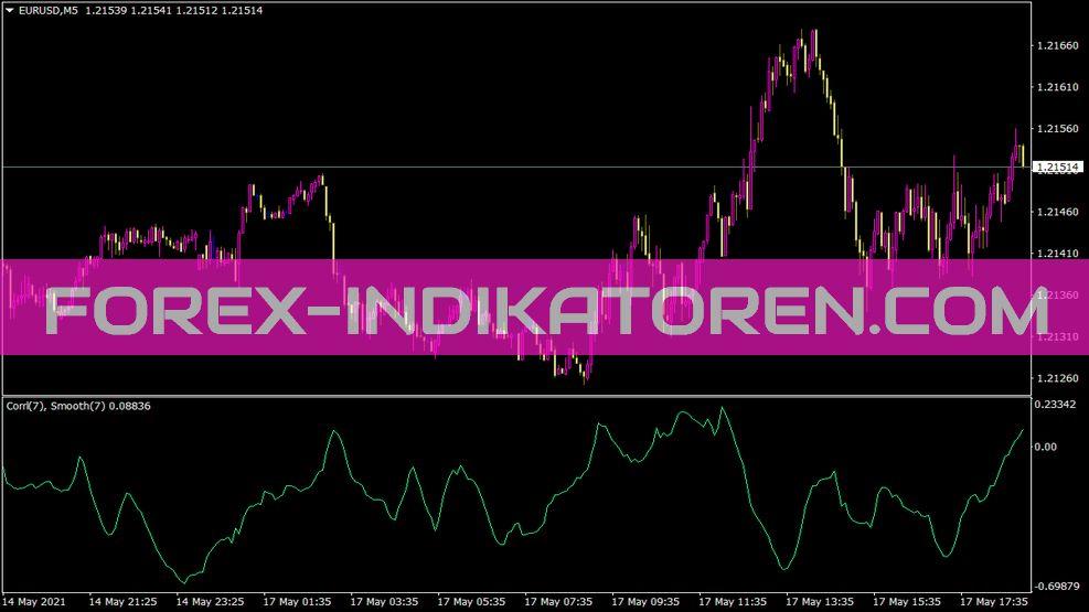 Corrlndeltasmth Indikator für MT4