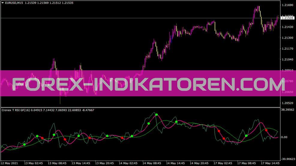 Cronex T RSI Gf Indikator für MT4