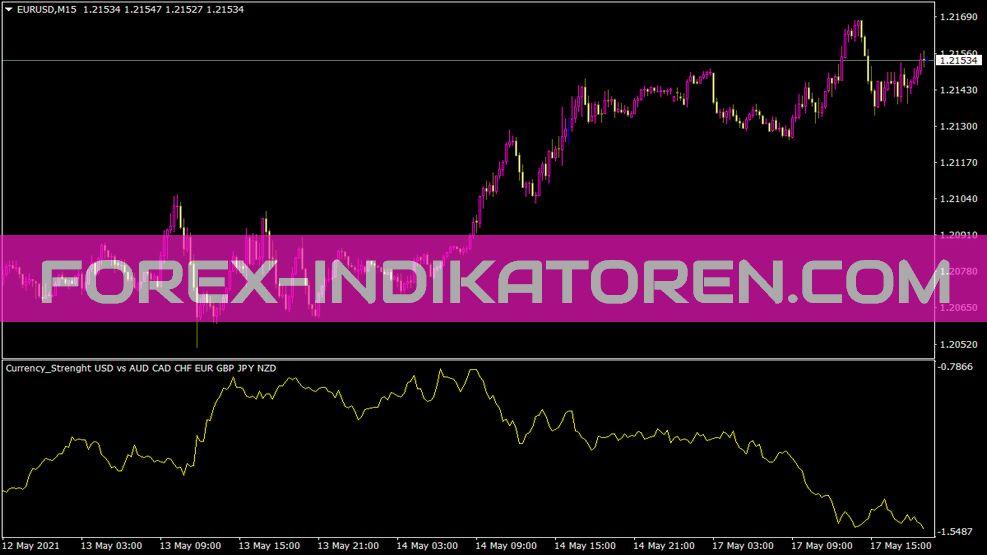 Currencystrength Indikator für MT4