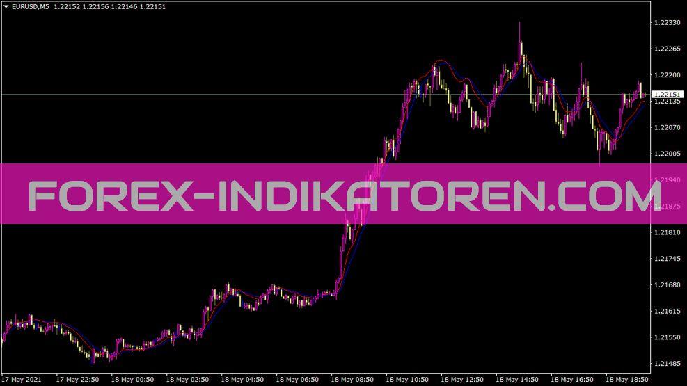 Cyan 2 Inst Trendline Indikator für MT4