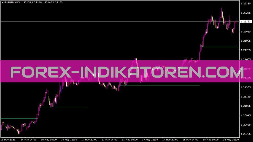 Daily Open Line Mod X Indikator