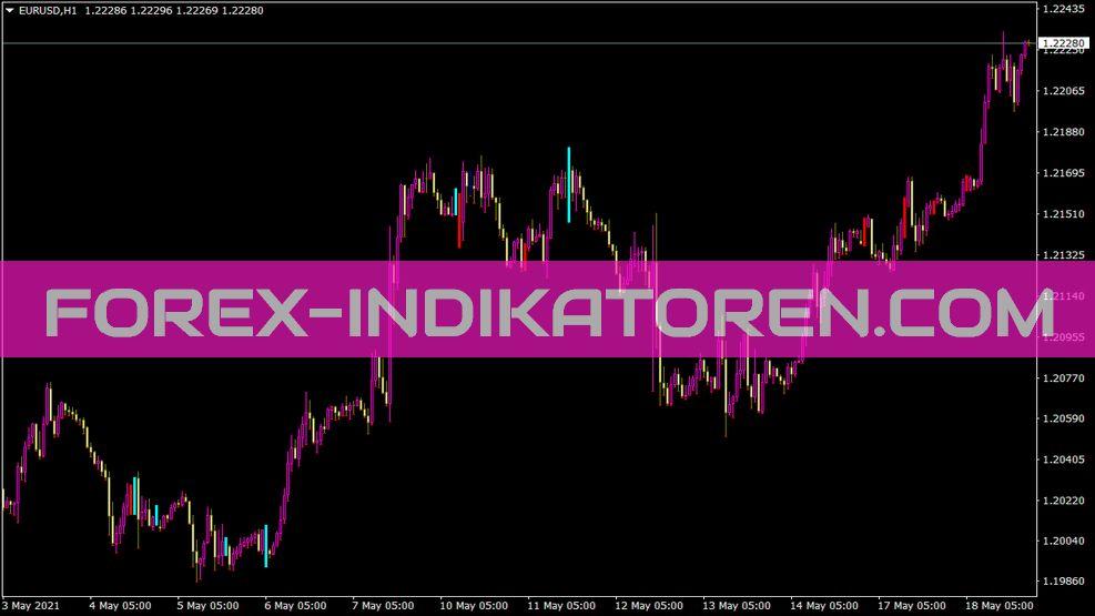 Divergence Indikator für MT4