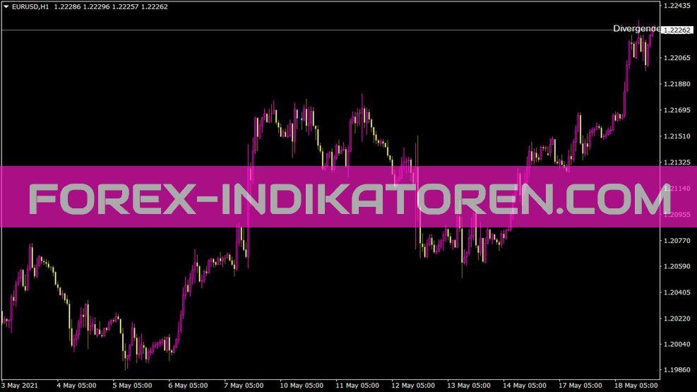 Divergence Trader Indikator für MT4