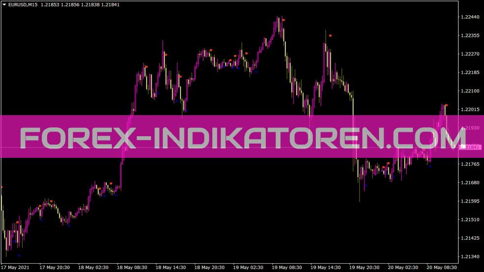 Dotted Trend Signal Indikator